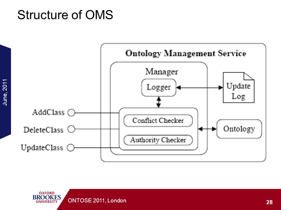 Structure of OMS June, 2011 ONTOSE 2011, London