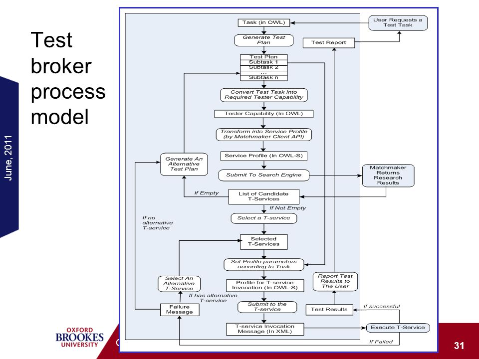 Test broker process model