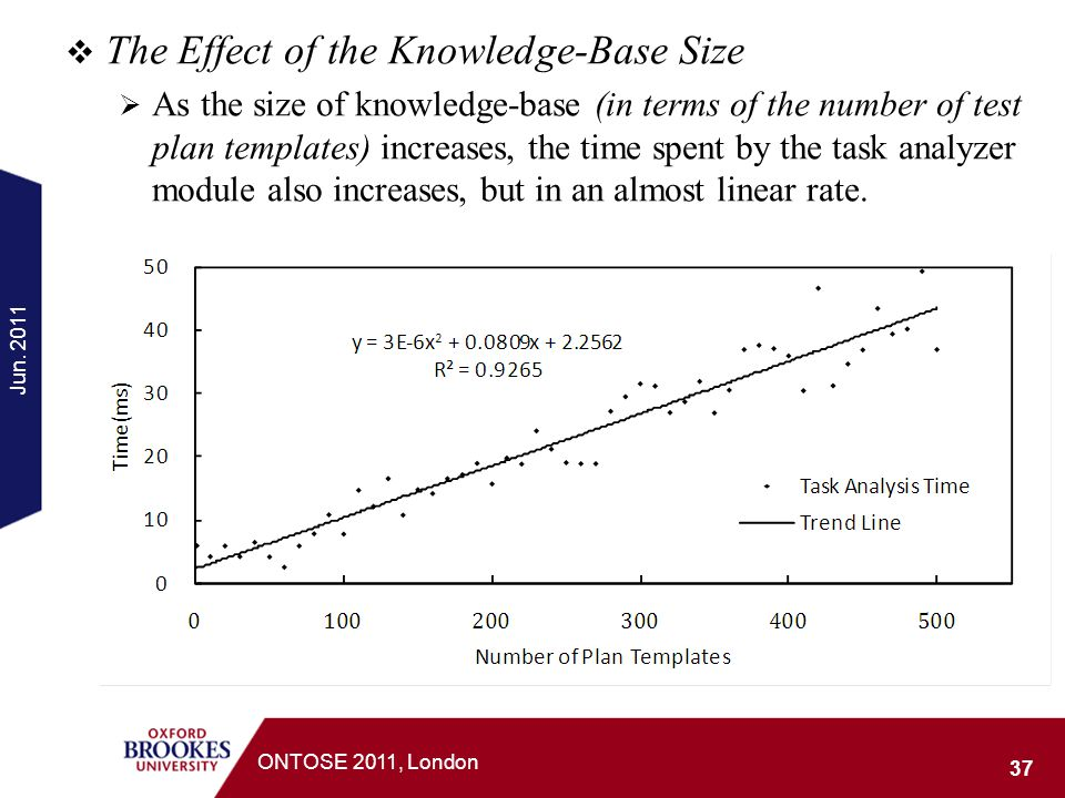 The Effect of the Knowledge-Base Size