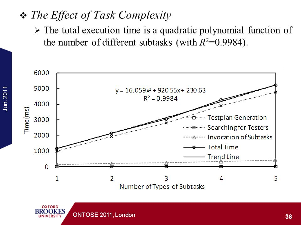 The Effect of Task Complexity