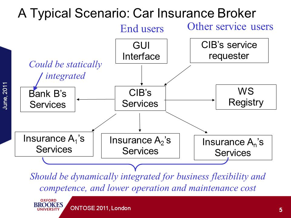 A Typical Scenario: Car Insurance Broker