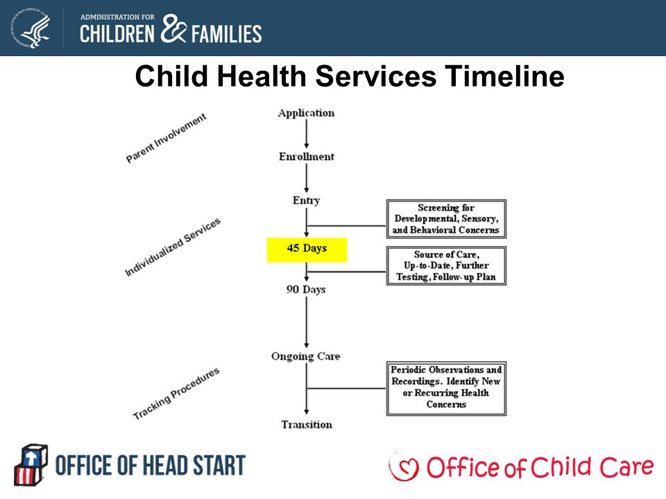 Child Health Services Timeline