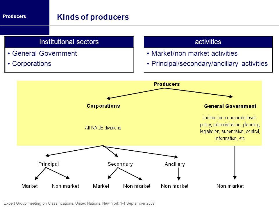 Institutional sectors