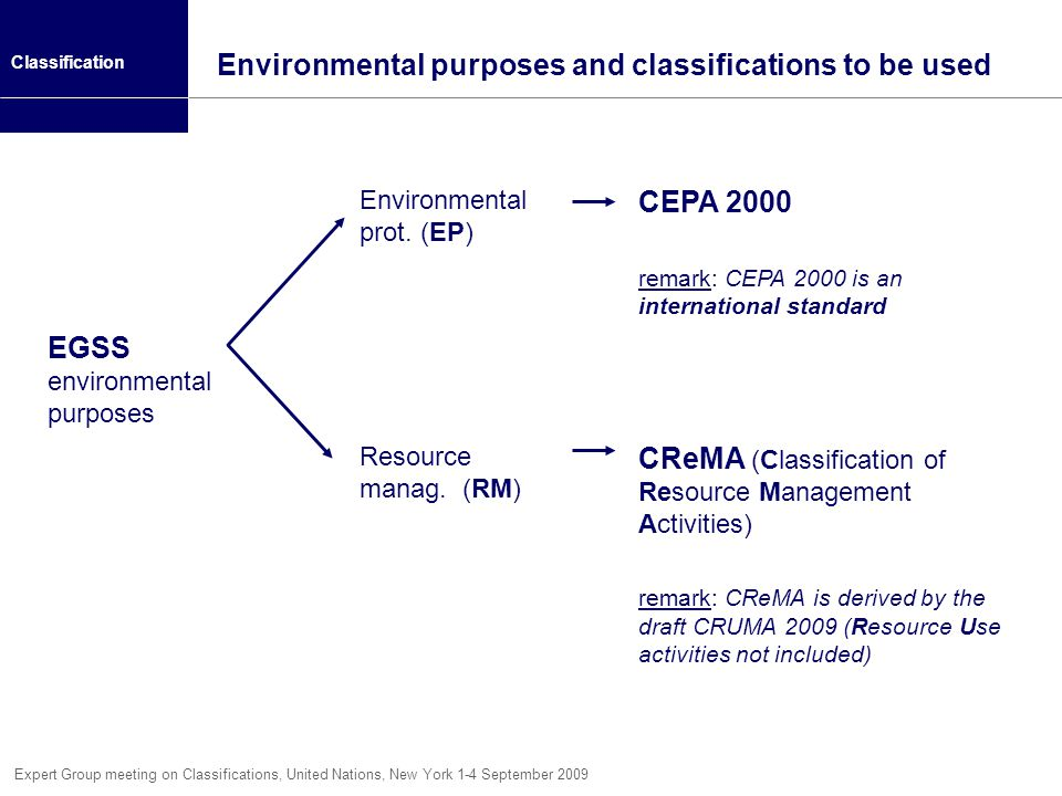 Environmental purposes and classifications to be used