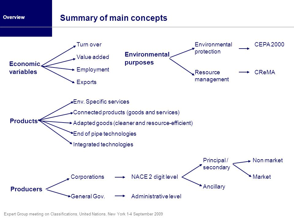 Summary of main concepts