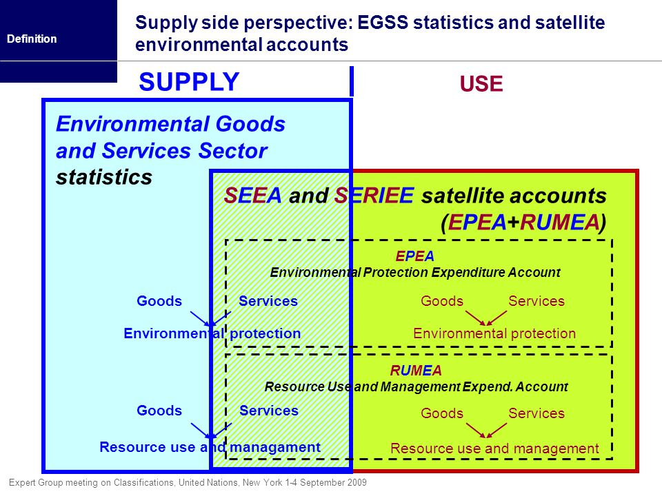 SUPPLY USE Environmental Goods and Services Sector statistics