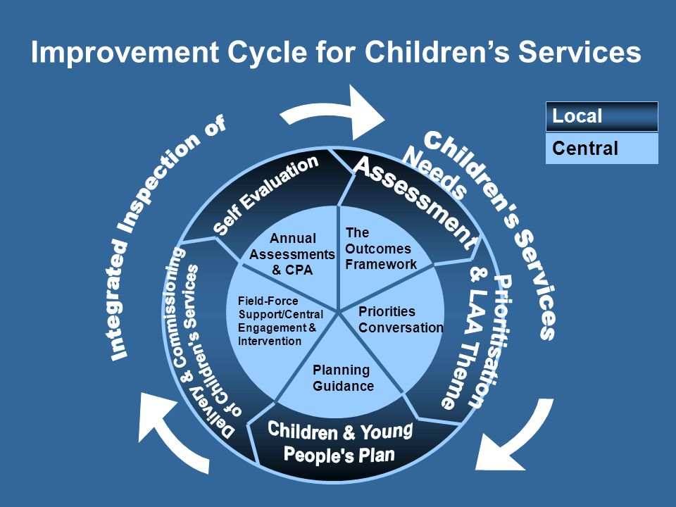 Improvement Cycle for Children's Services