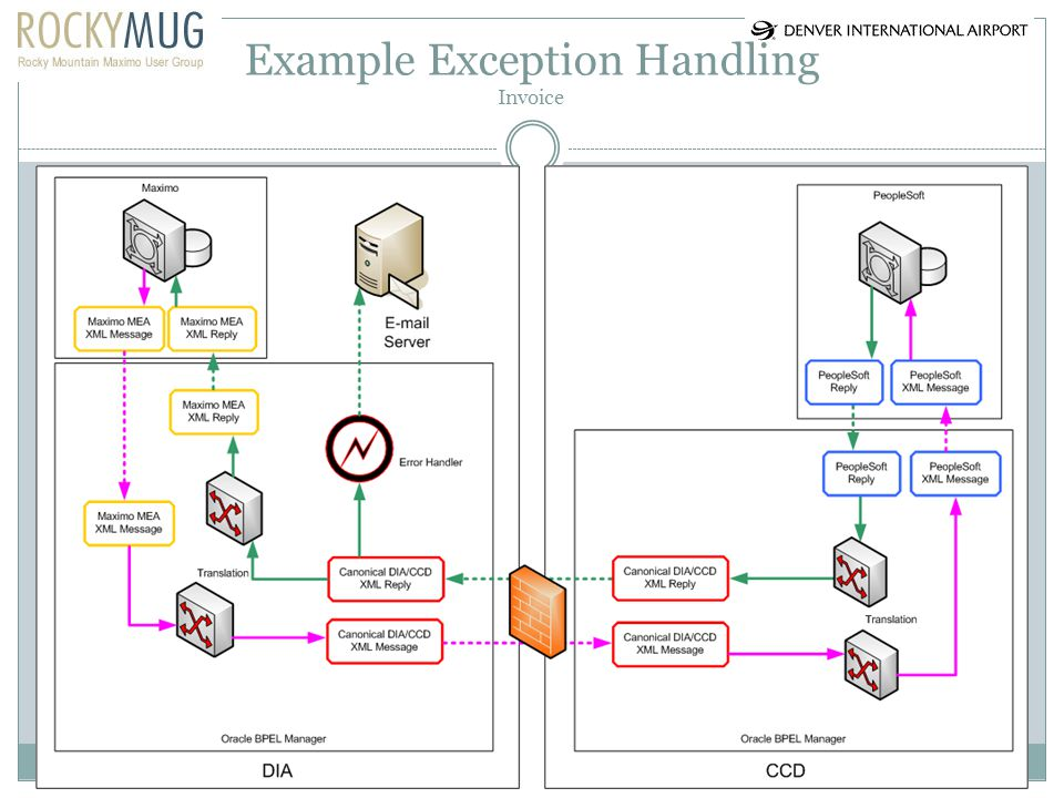 Example Exception Handling Invoice