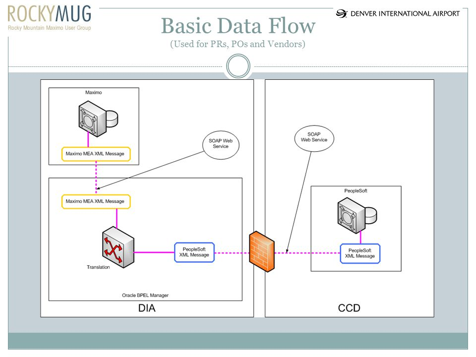Basic Data Flow (Used for PRs, POs and Vendors)