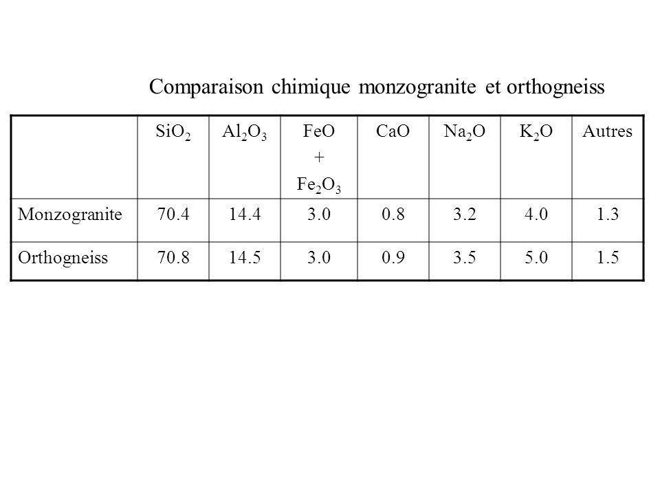 Comparaison chimique monzogranite et orthogneiss