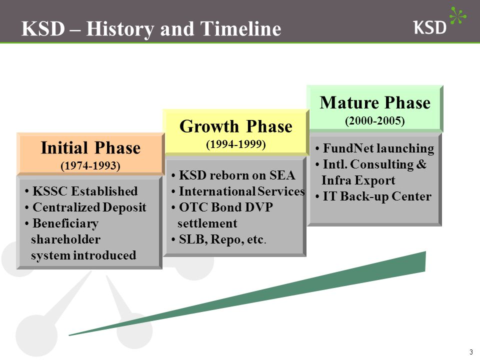 KSD – History and Timeline