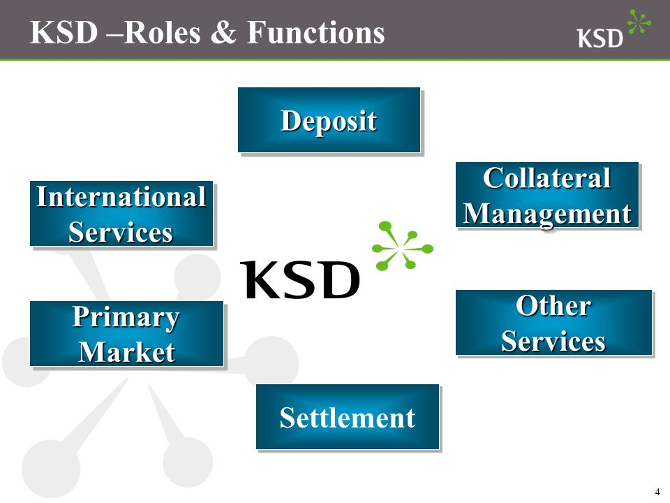 KSD –Roles & Functions Deposit Collateral International Management