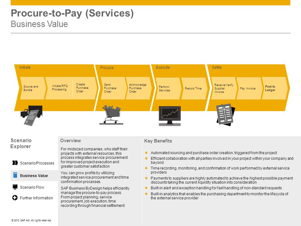 Procure-to-Pay (Services) Business Value