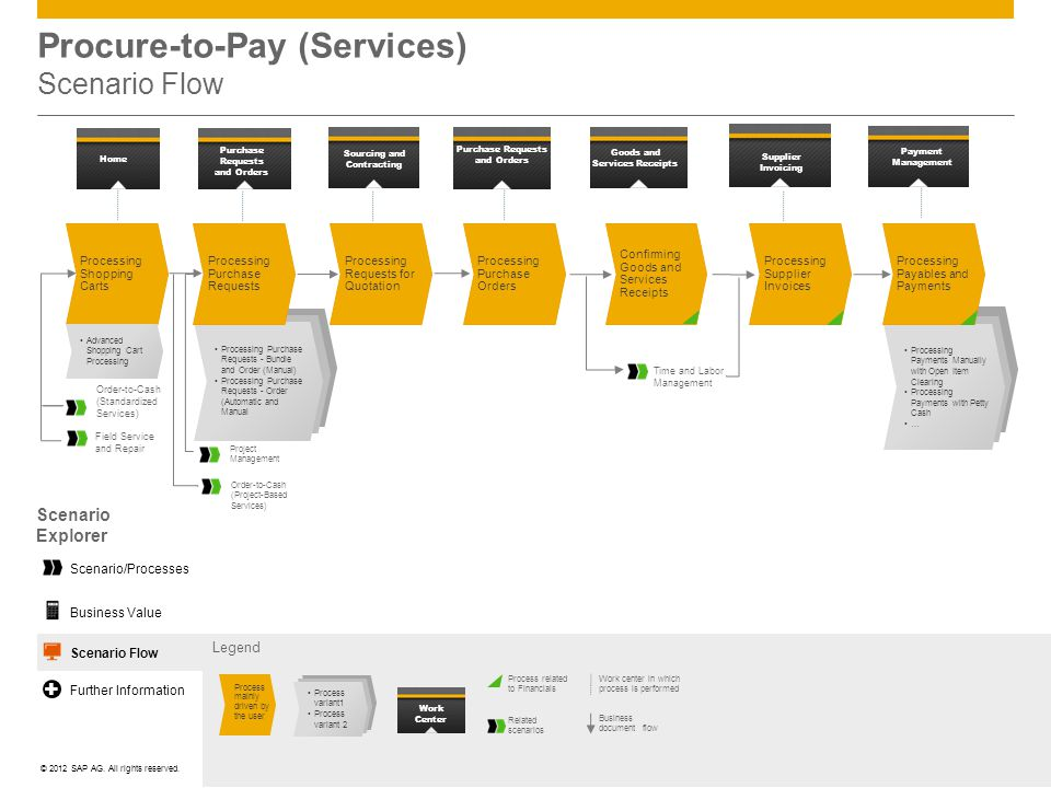 Procure-to-Pay (Services) Scenario Flow