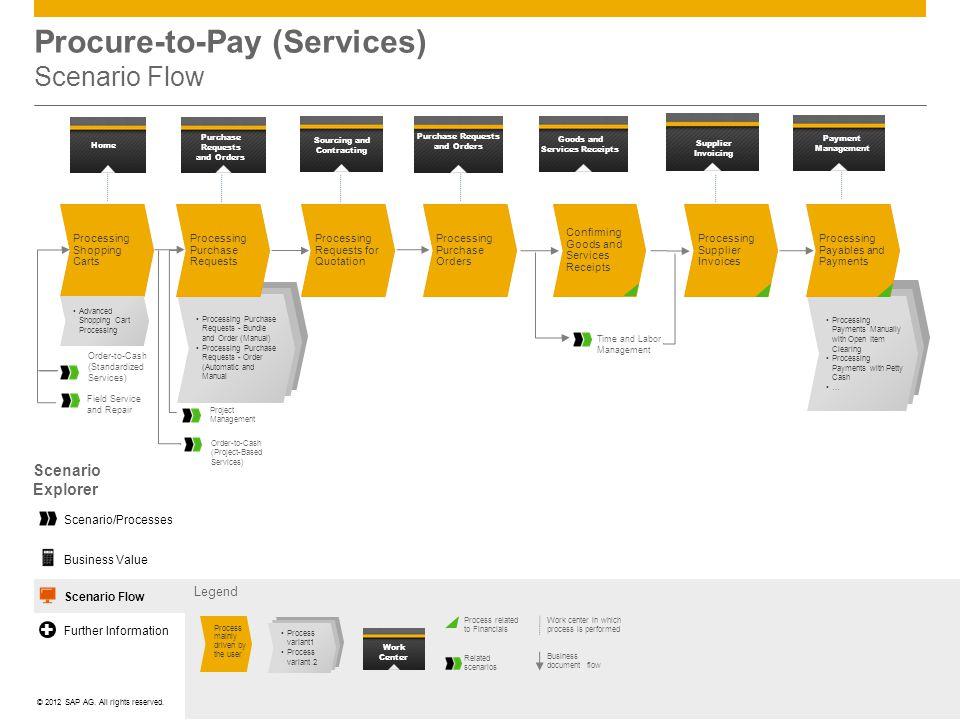Procure-to-Pay (Services) Scenario Flow