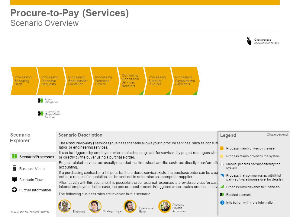 Procure-to-Pay (Services) Scenario Overview
