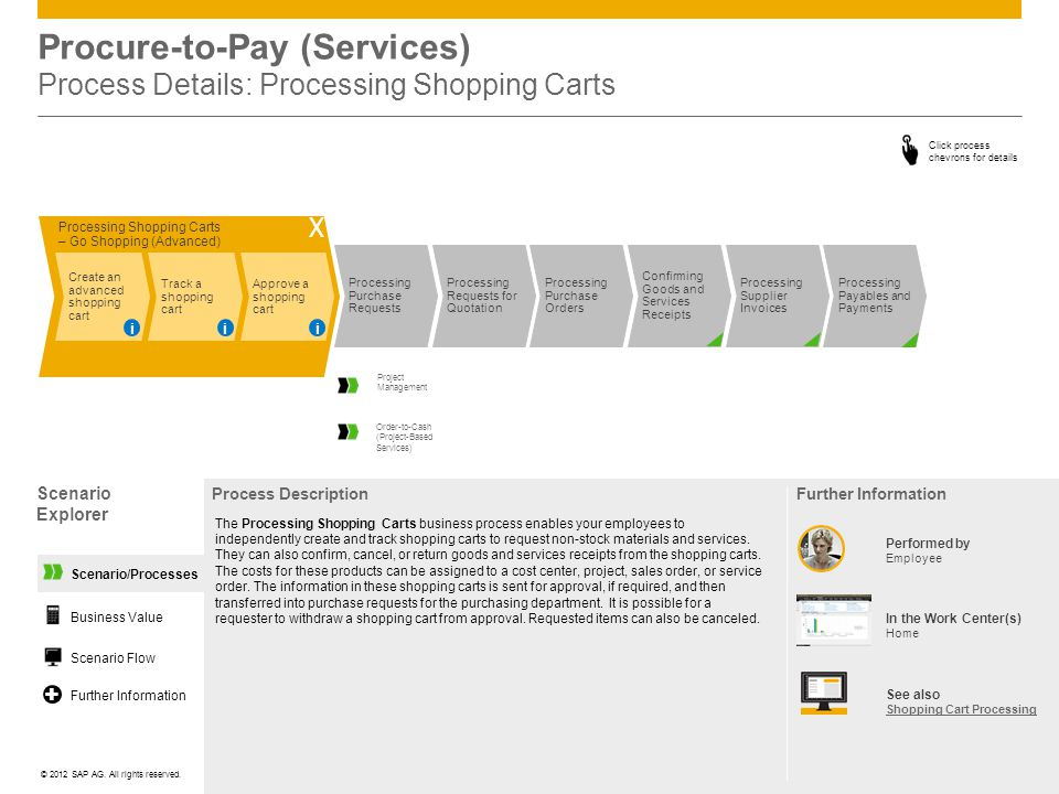 Procure-to-Pay (Services) Process Details: Processing Shopping Carts