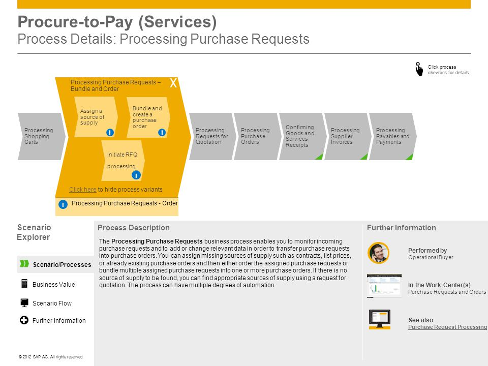 Procure-to-Pay (Services) Process Details: Processing Purchase Requests