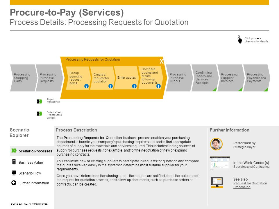 Procure-to-Pay (Services) Process Details: Processing Requests for Quotation