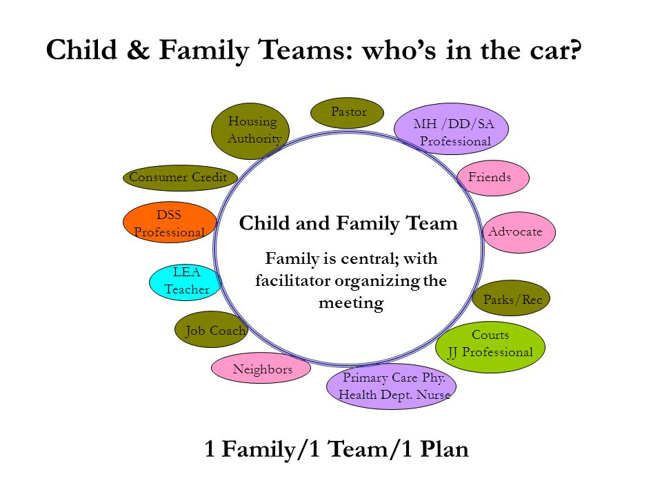 Family is central; with facilitator organizing the meeting