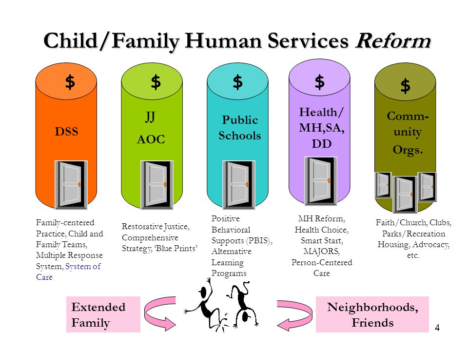 Child/Family Human Services Reform Neighborhoods, Friends