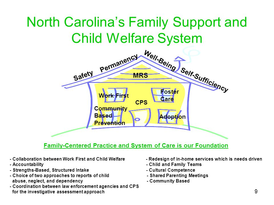 North Carolina's Family Support and Child Welfare System