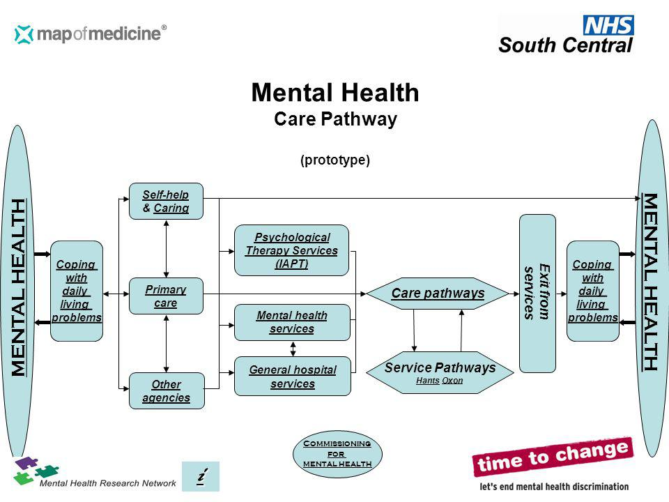 Mental Health Care Pathway (prototype)