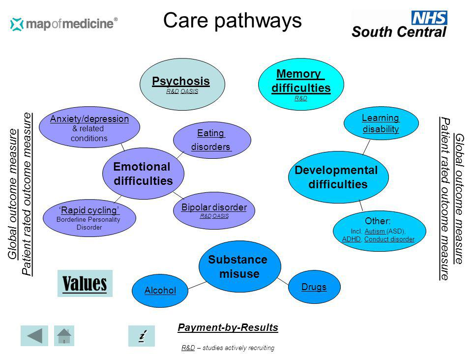 Care pathways Values i Memory Psychosis difficulties
