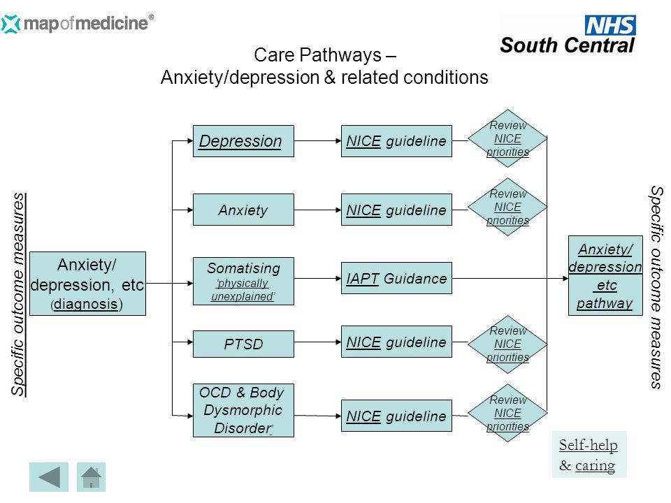 Care Pathways – Anxiety/depression & related conditions