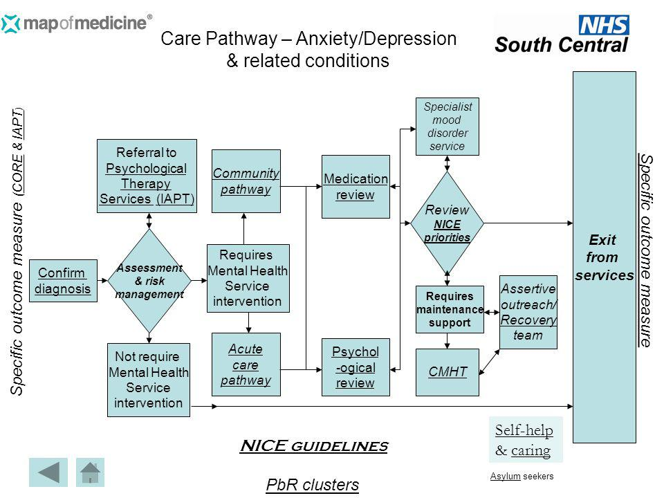 Care Pathway – Anxiety/Depression & related conditions