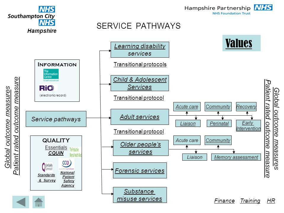 Values SERVICE PATHWAYS Patient rated outcome measure
