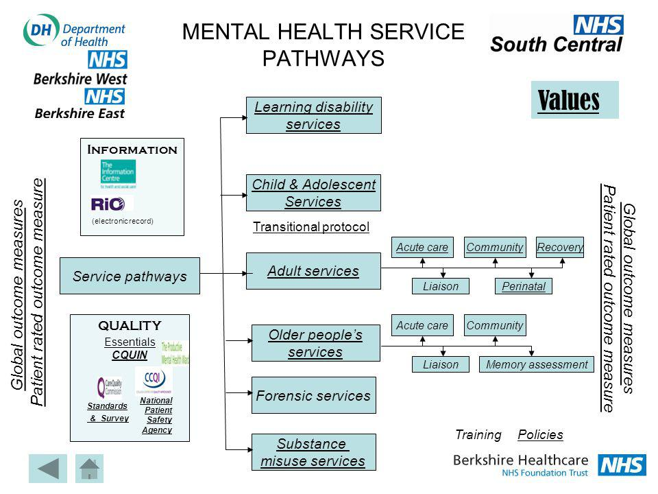 MENTAL HEALTH SERVICE PATHWAYS