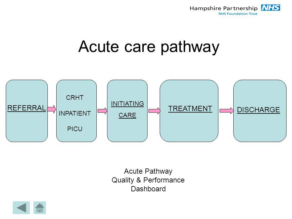 Acute care pathway DISCHARGE REFERRAL TREATMENT Acute Pathway