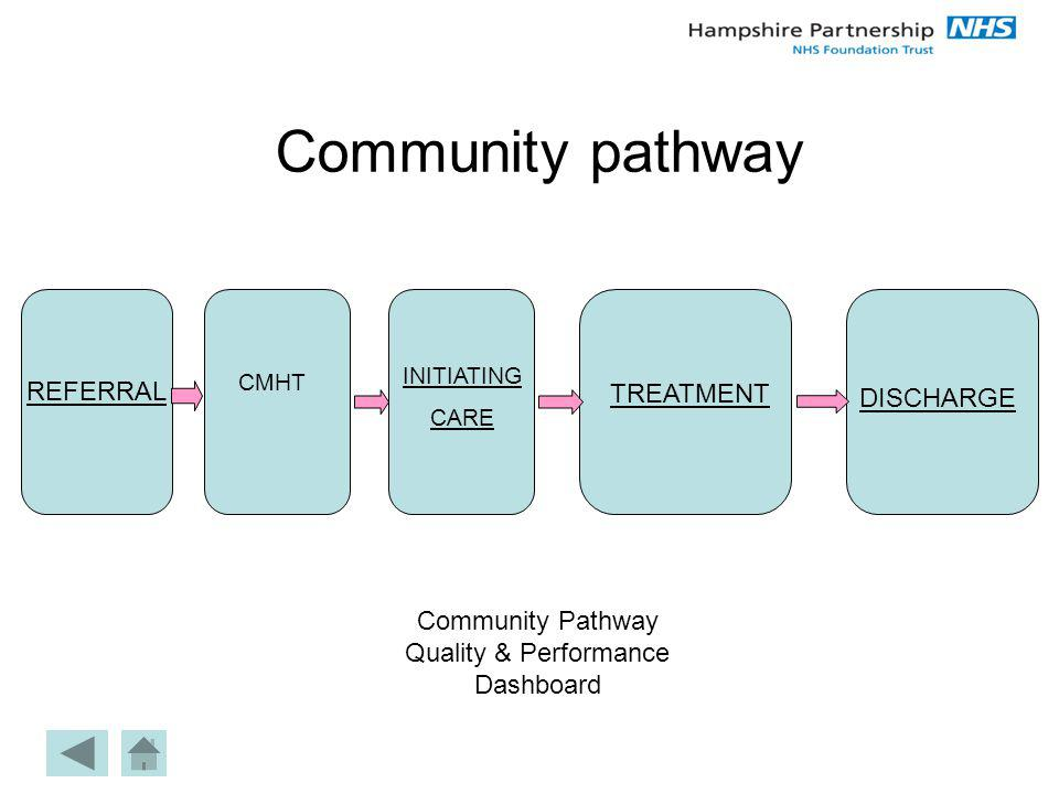 Community pathway DISCHARGE REFERRAL TREATMENT Community Pathway