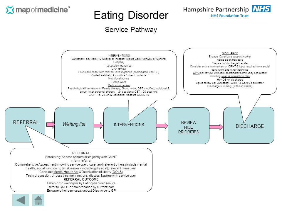 Eating Disorder Service Pathway
