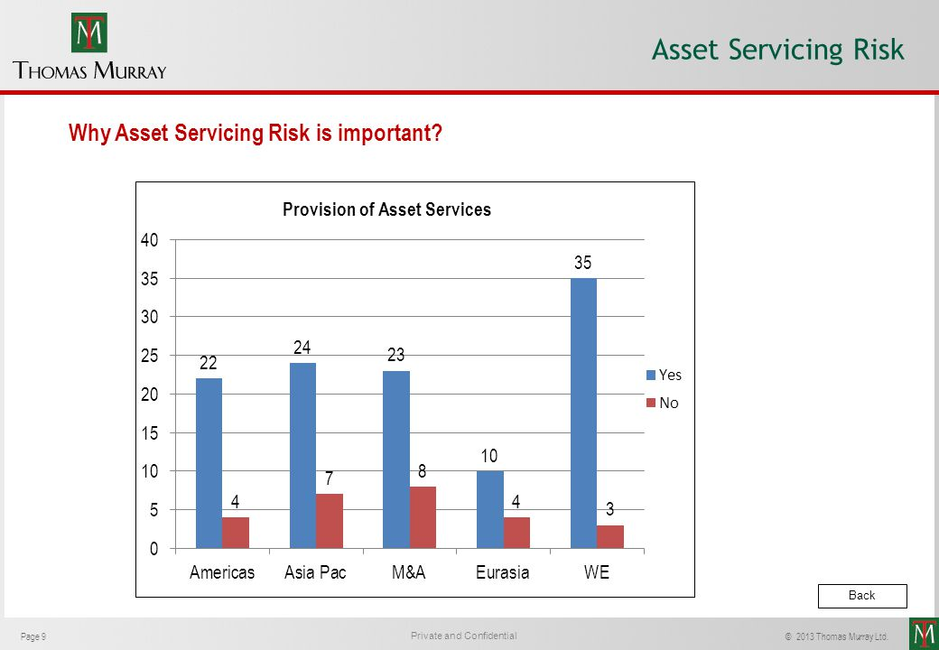 Asset Servicing Risk Why Asset Servicing Risk is important Back