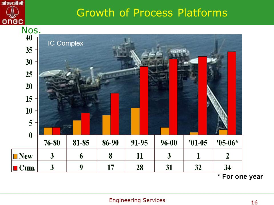 Growth of Process Platforms