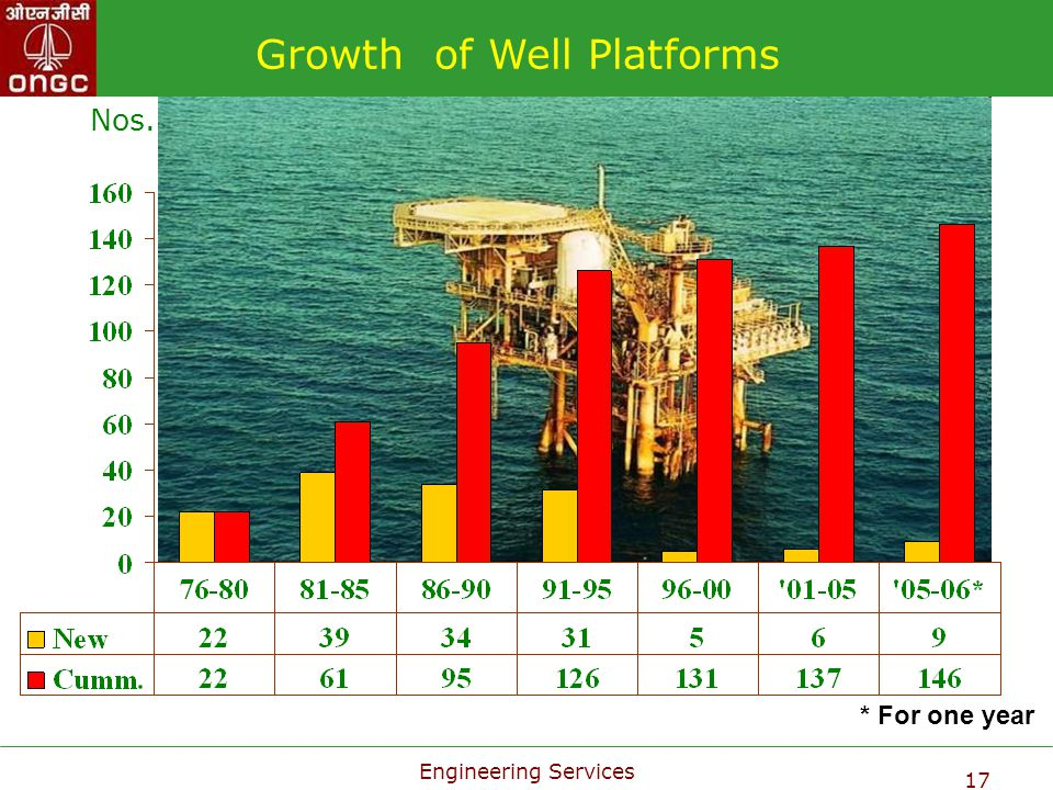 Growth of Well Platforms