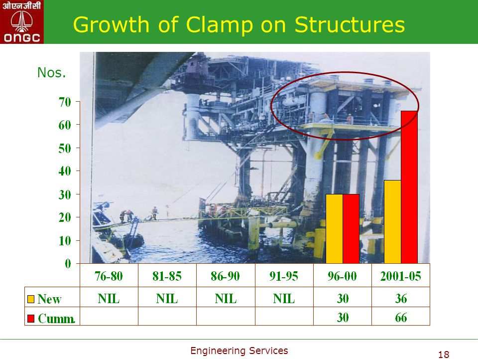 Growth of Clamp on Structures