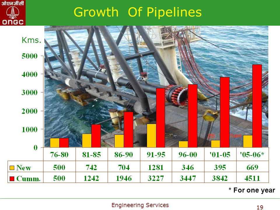 Growth Of Pipelines Kms. * For one year Engineering Services