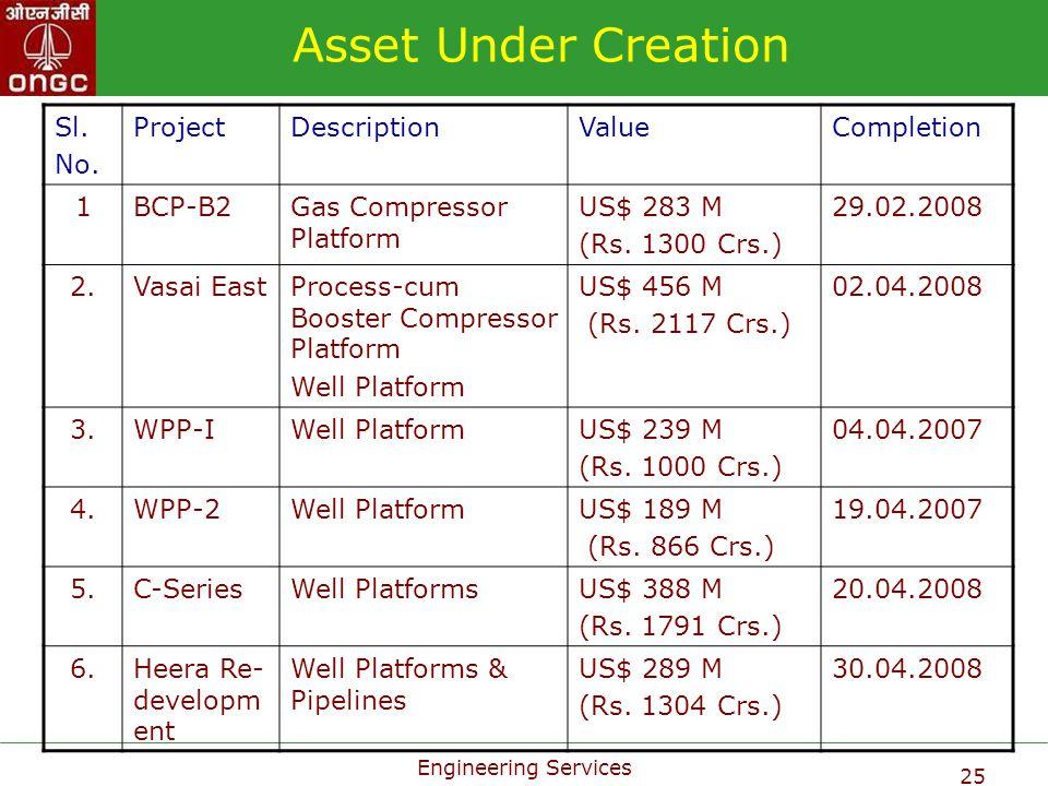 Asset Under Creation Sl. No. Project Description Value Completion 1