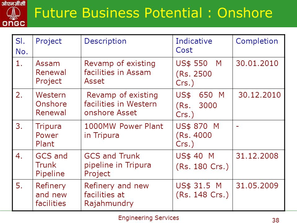 Future Business Potential : Onshore