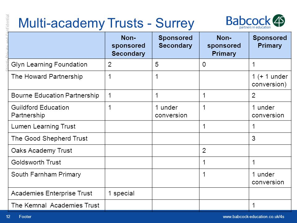 Multi-academy Trusts - Surrey