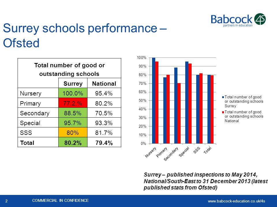 Surrey schools performance – Ofsted