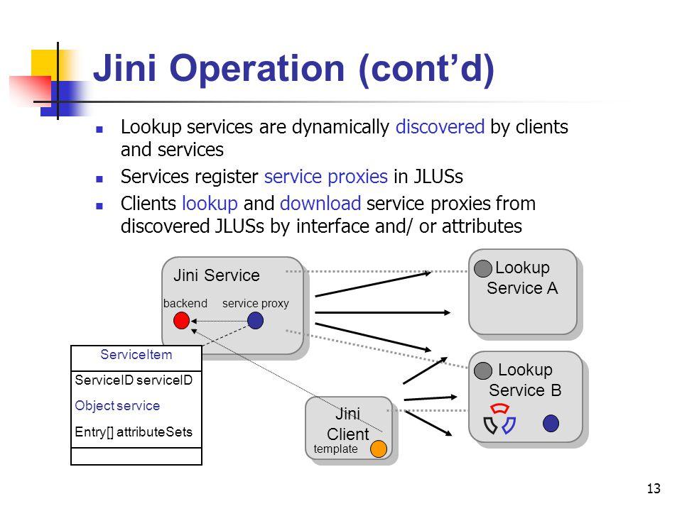 Jini Operation (cont'd)