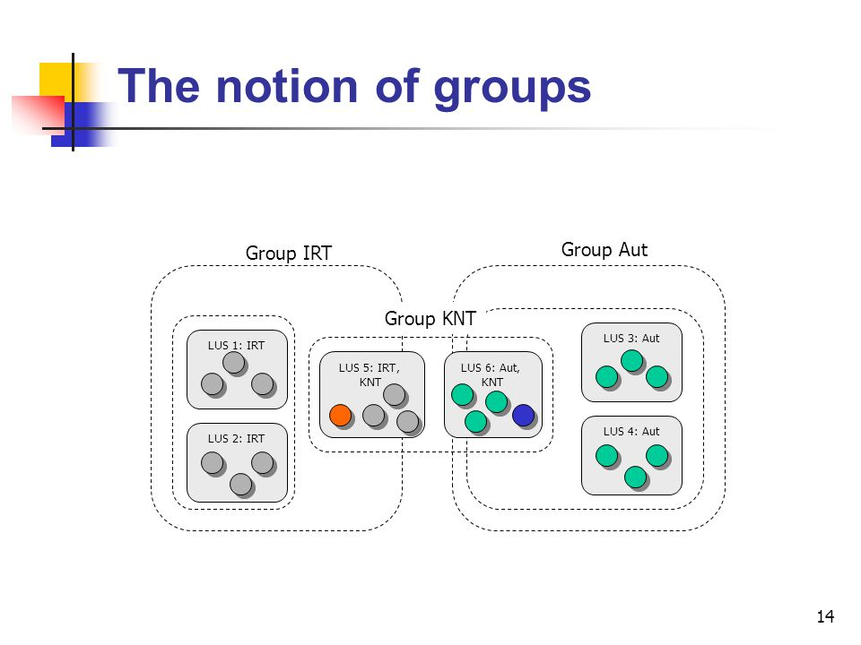 The notion of groups Group Aut Group IRT Group KNT LUS 3: Aut