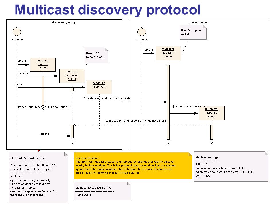 Multicast discovery protocol