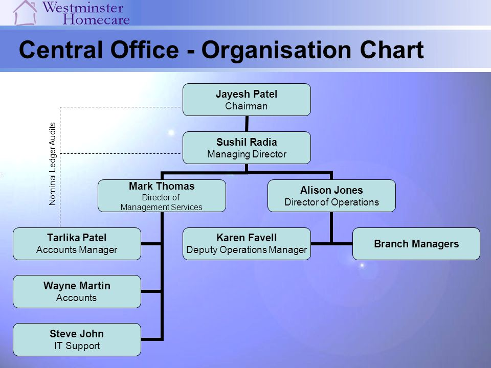 Central Office - Organisation Chart