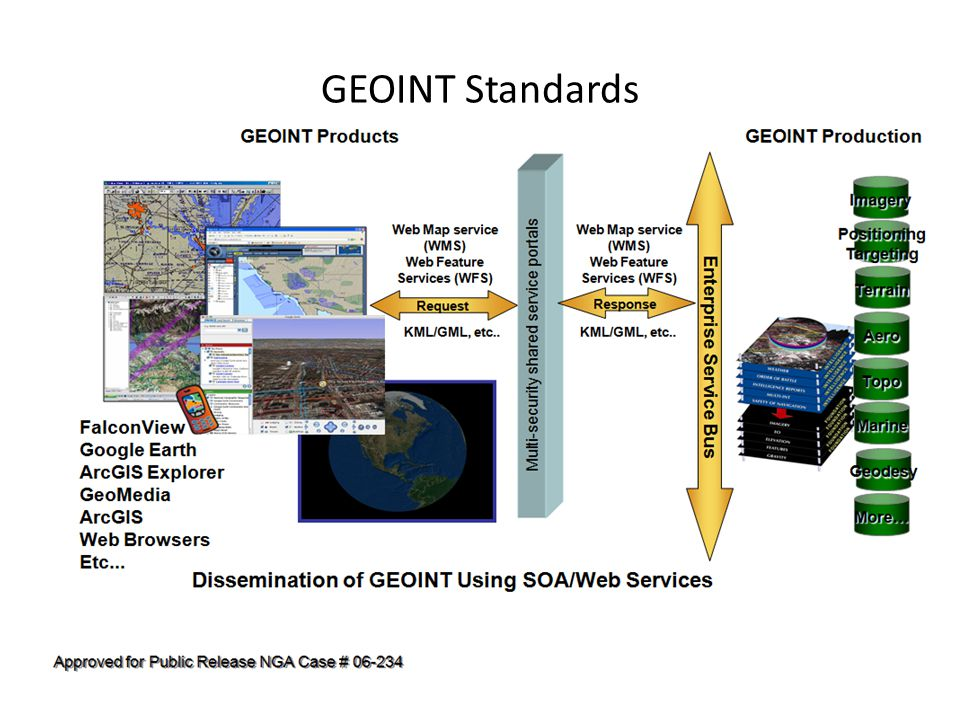 GEOINT Standards