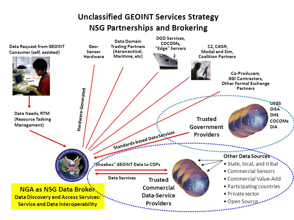 Unclassified GEOINT Services Strategy NSG Partnerships and Brokering
